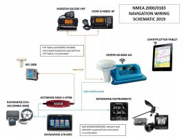 Upgrade to Navigation Electronics to NMEA 2000 Instruments and AIS Class B